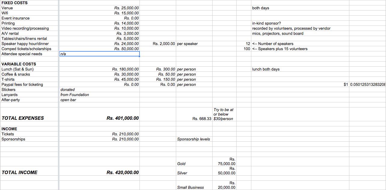WordCamp Baroda 2014 Budget Sheet